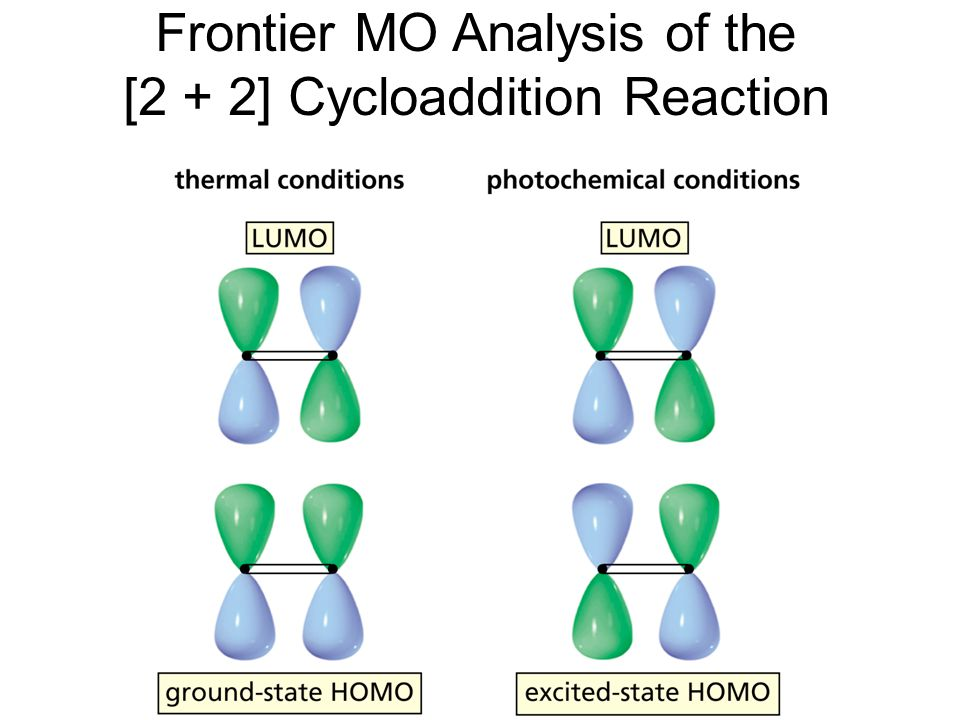 Frontier MO Analysis of the [2 + 2] Cycloaddition Reaction